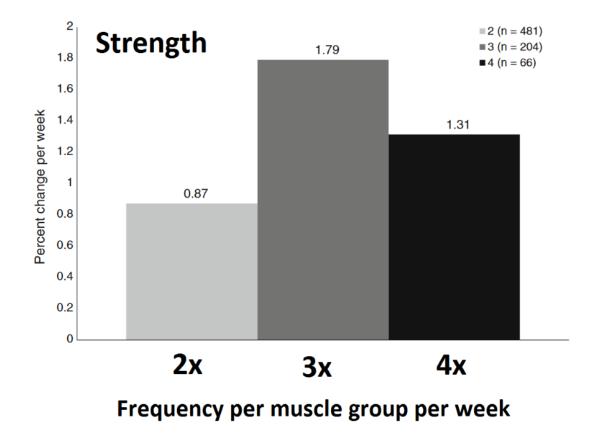 quante volte allenare un muscolo per la forza