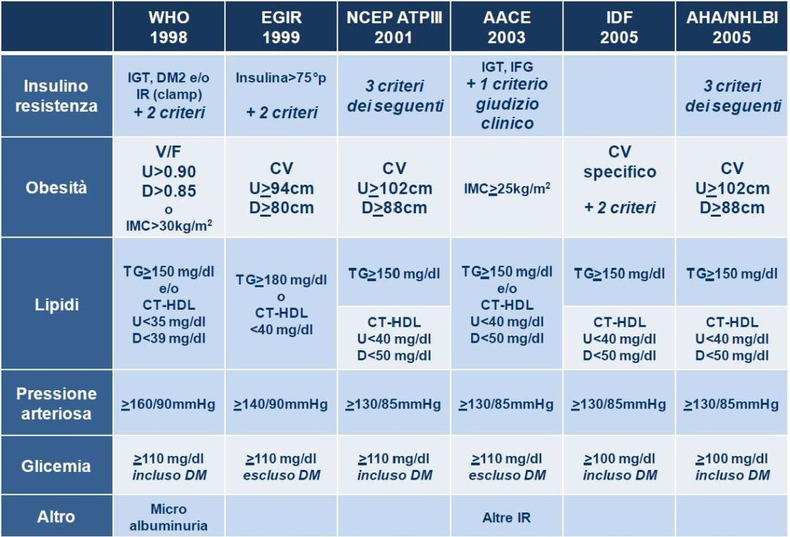 criteri sindrome mrtabolica
