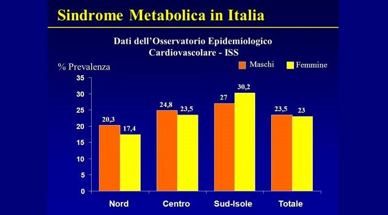 sindrome-metabolica