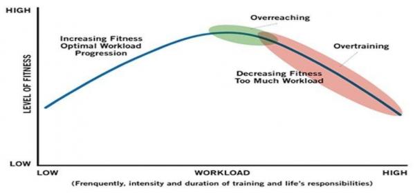 carico di lavoro e sovrallenamento